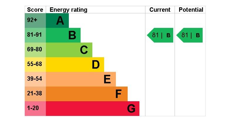 4 Fonteyn House EPC Rating