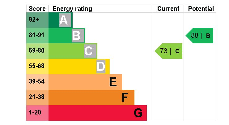 7 Forest Walk EPC Rating