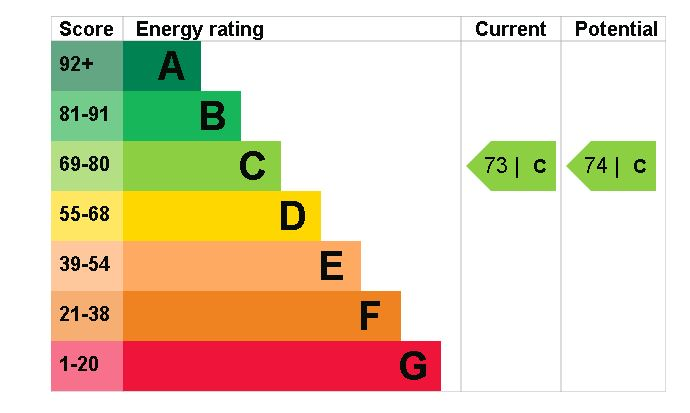 8 The Fairways EPC Rating