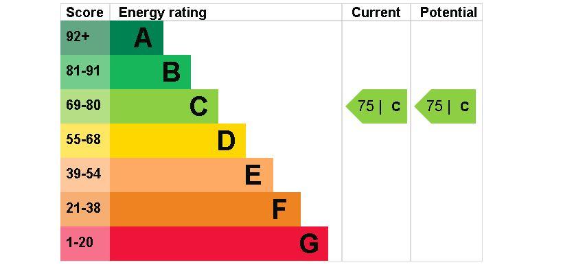 12 Avon EPC Rating