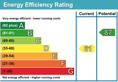 2 Abbey Close EPC Rating