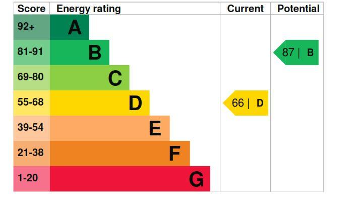 27 The Paddocks EPC Rating