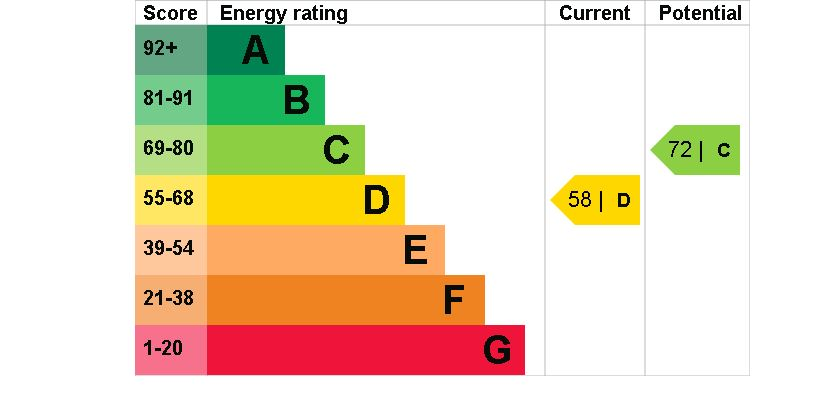 1 The Lodge EPC Rating