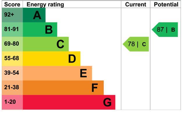 14 Whybrow Gardens EPC Rating