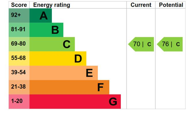12 Roding Close EPC Rating