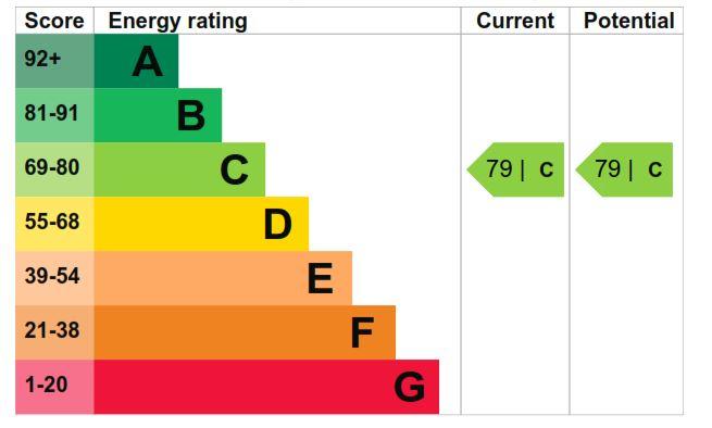 2 Sorrel House EPC Rating