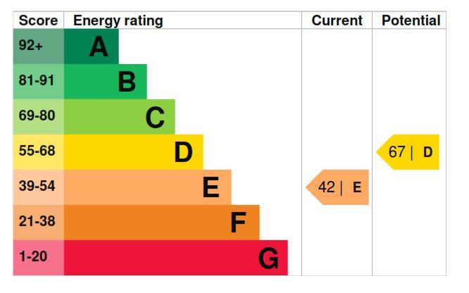 32 The Paddocks EPC Rating