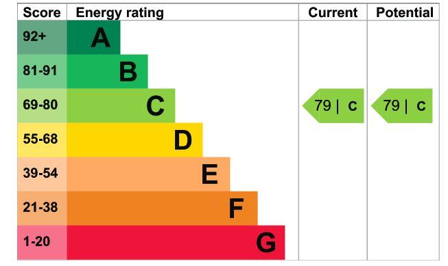 17 Homewood Court EPC Rating