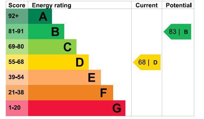 20 Badgers Walk EPC Rating