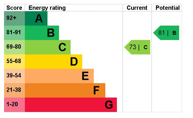 10 Morrel House EPC Rating