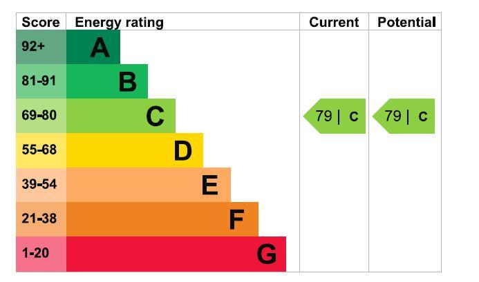 14 Farmery Court EPC Rating