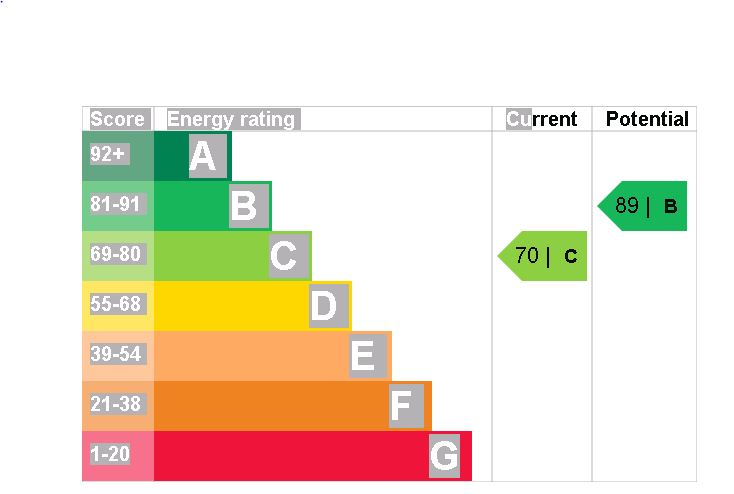 7 Furniss Court EPC Rating