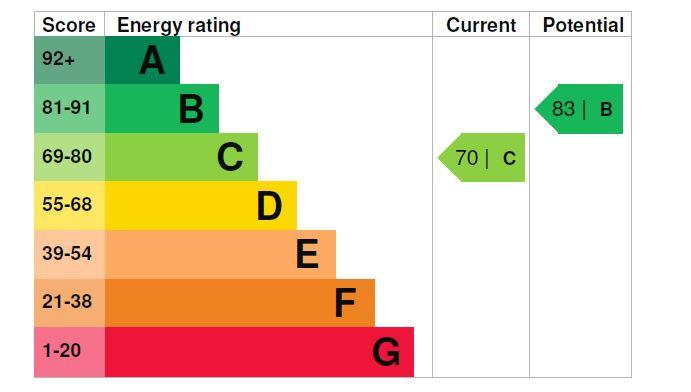 19 Pendower House EPC Rating