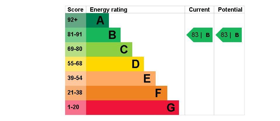 49 Vivary House EPC Rating