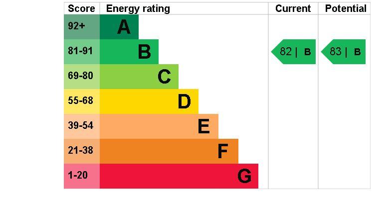 55 Vivary House EPC Rating