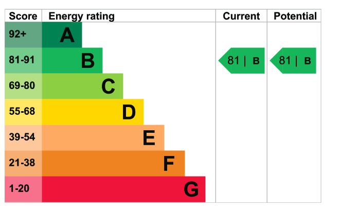 11 Lady Cooper Court EPC Rating