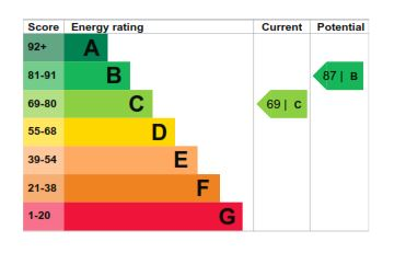 21 Loxford Court EPC Rating