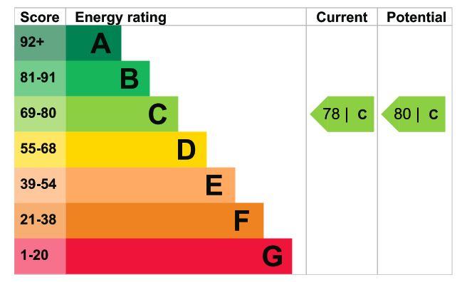 2 Homewood Court EPC Rating