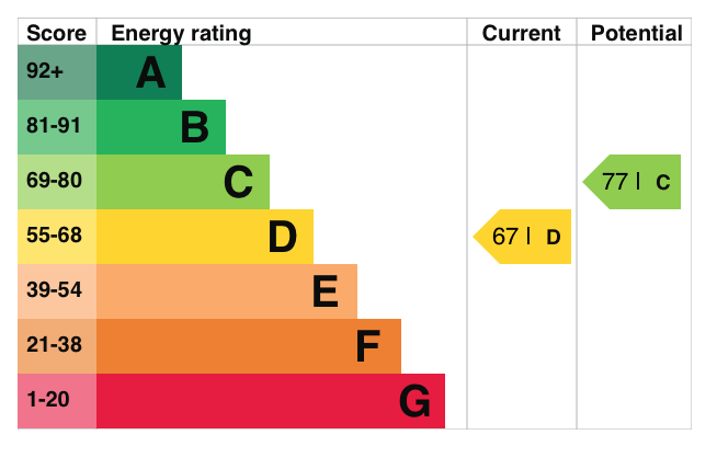 05 & 06 Deanery Walk EPC Rating