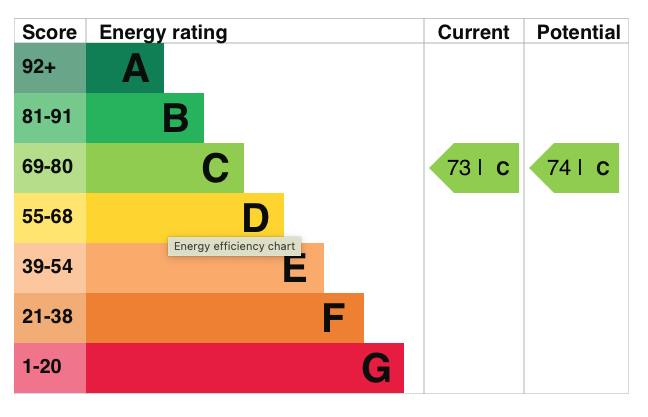 10 Alexander Hall EPC Rating