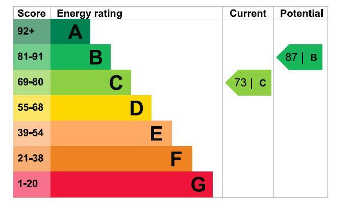 27 Benningfield Gardens EPC Rating