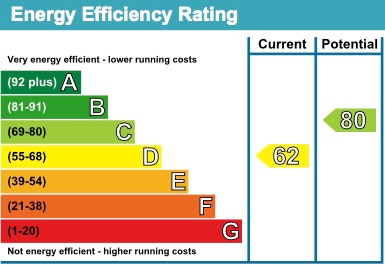 13 Nare House EPC Rating