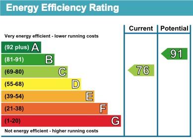 6 Thurlaston Drive EPC Rating