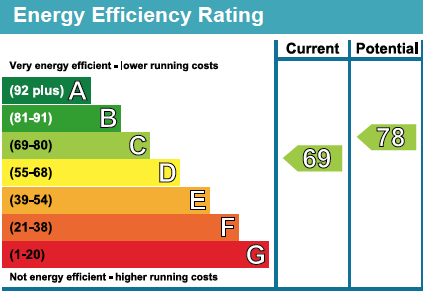 28 The Priory EPC Rating