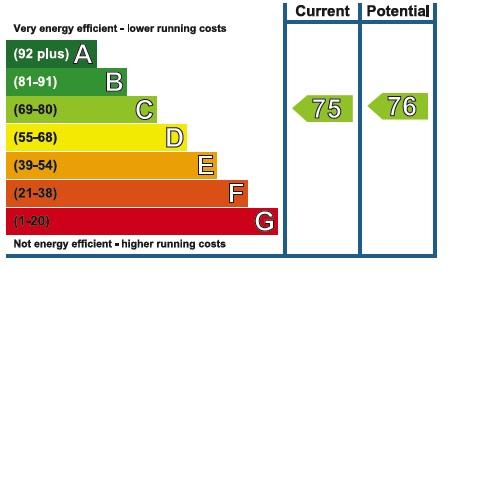 30 Derwent EPC Rating