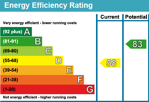 43 The Priory EPC Rating