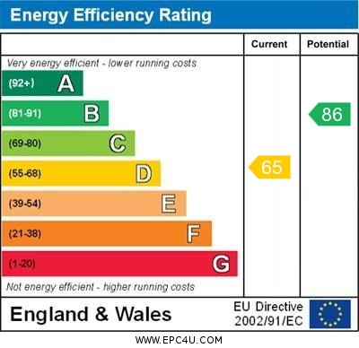 20 Loxford Court EPC Rating