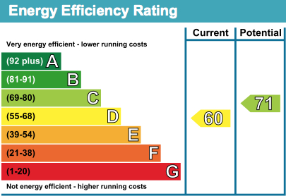 28 Waterview EPC Rating