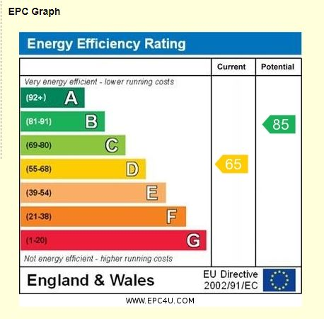 6 Whybrow Gardens EPC Rating