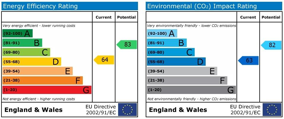 19 Cedars Walk EPC Rating