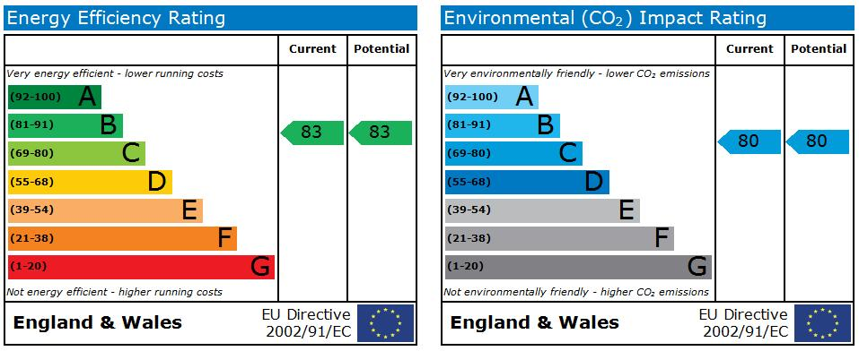31 Glamis EPC Rating
