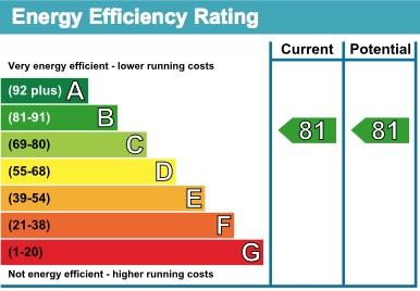 12 Napton Court EPC Rating
