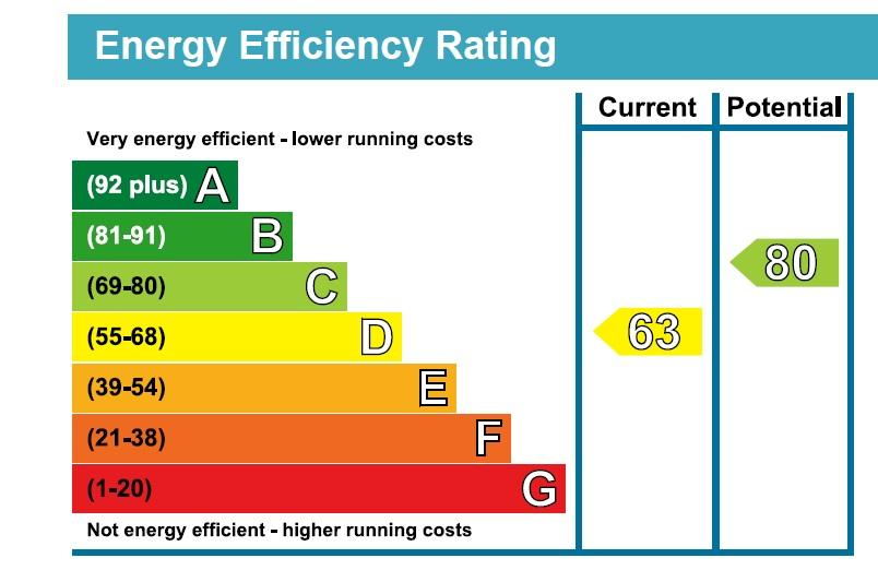 35 Turnaware House EPC Rating