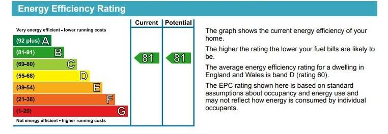 7 Salemorton Court EPC Rating