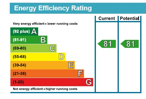 14 Medway House EPC Rating
