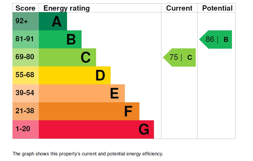 7 Benningfield Gardens EPC Rating