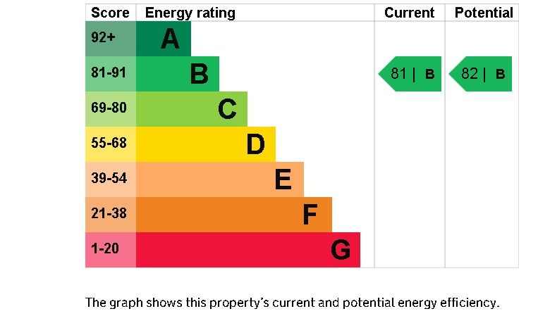 7 Frankton House EPC Rating