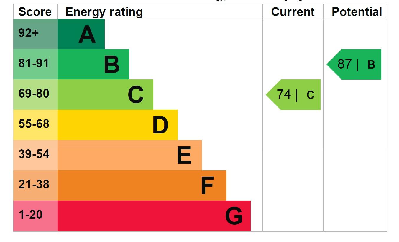 3 Theydon Court EPC Rating
