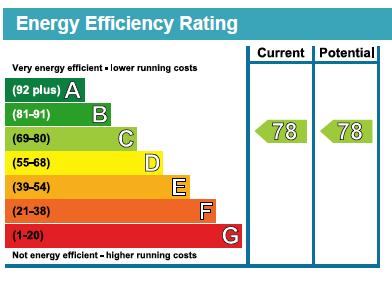 17 Alexander Hall EPC Rating