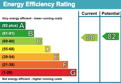 16 The Fairways EPC Rating