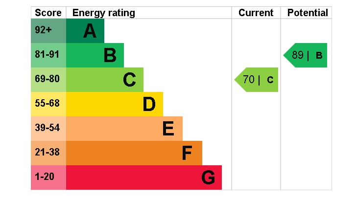 3 Britwell Drive, EPC Rating