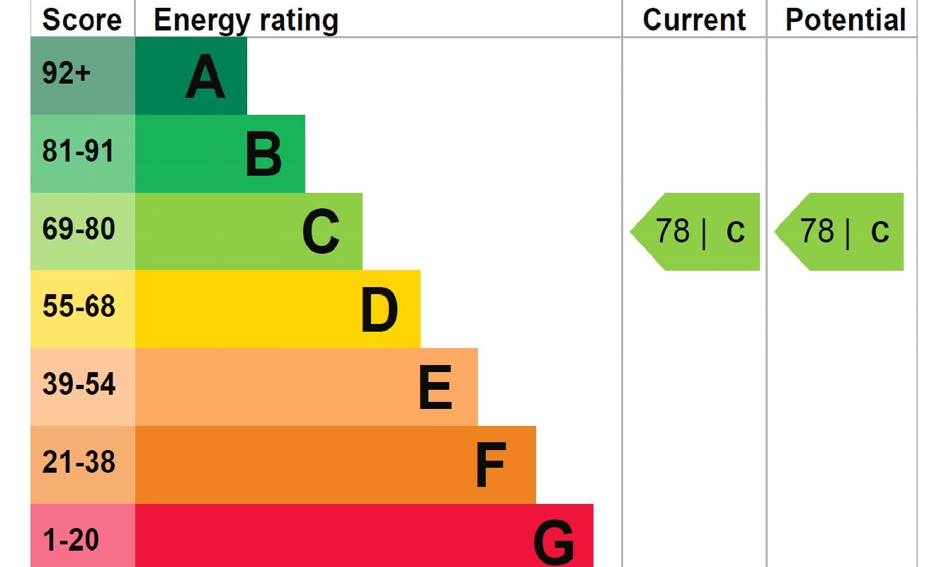 8 Homewood Court EPC Rating