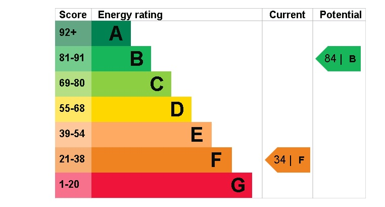 24 The Priory EPC Rating