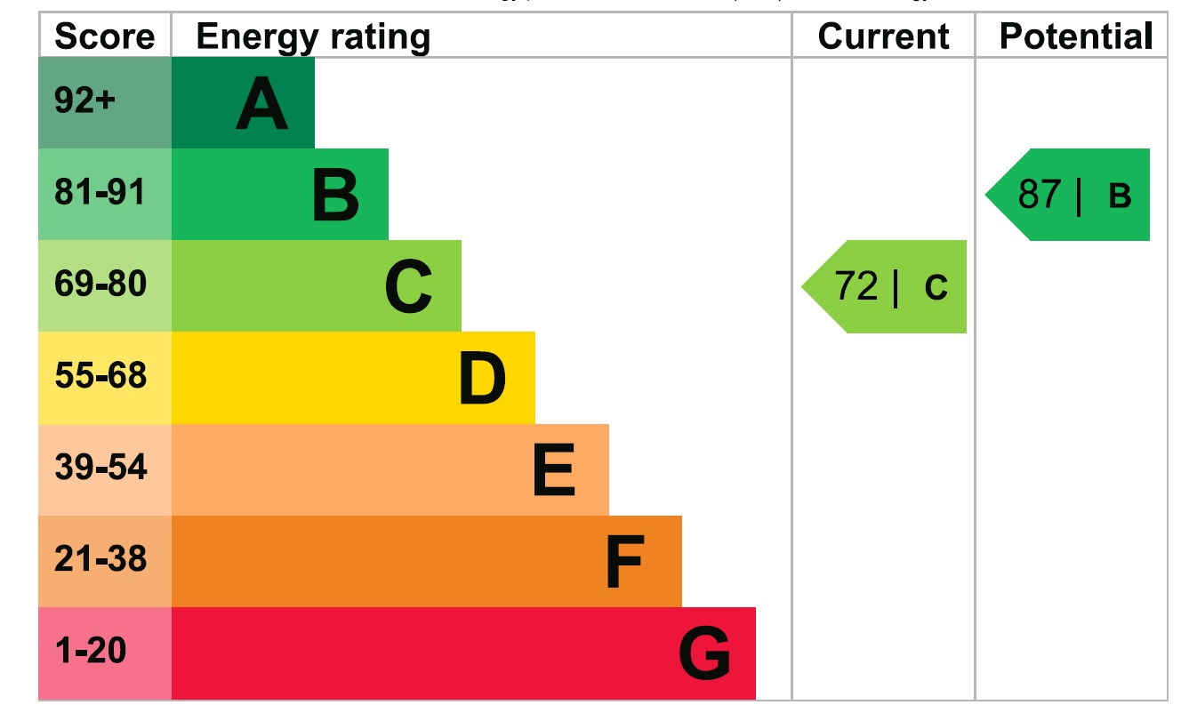 17 Finch Green EPC Rating