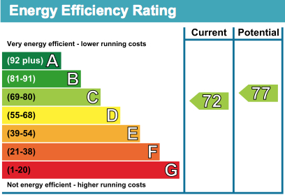 12 Ilford Court EPC Rating