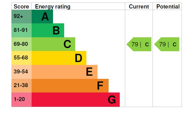 2 Medway House EPC Rating